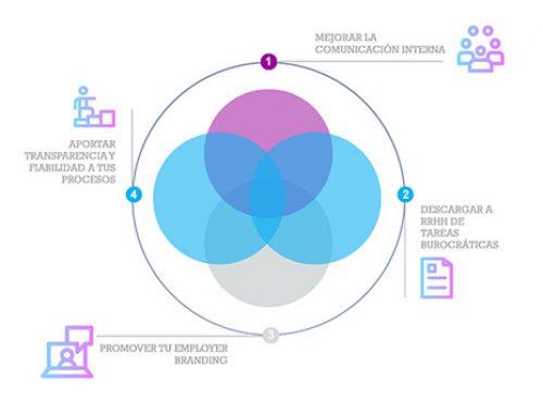 Portal del empleado: comunicación interna, employer branding y mucho más